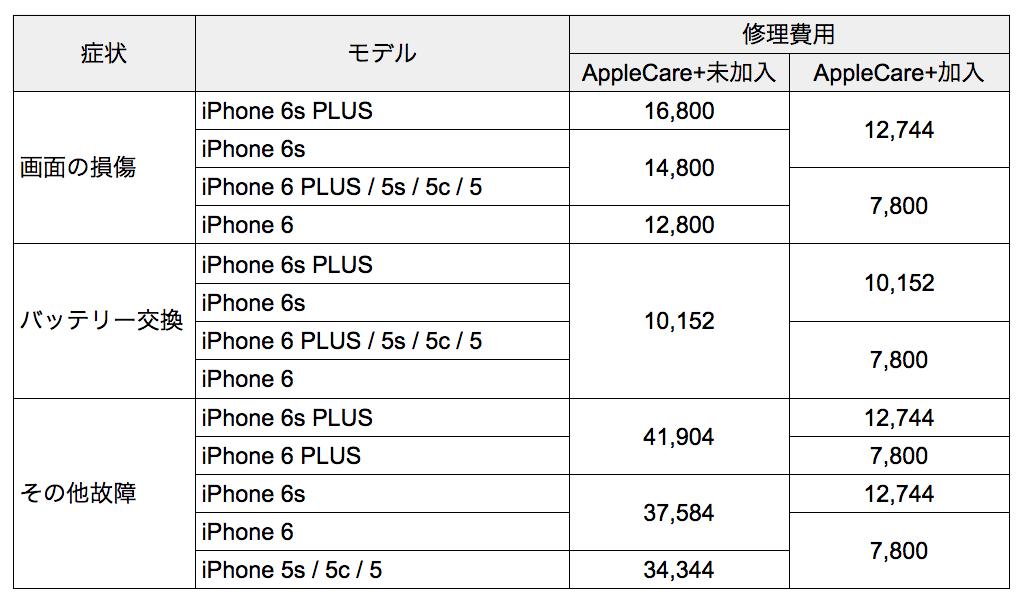 iPhone修理代金