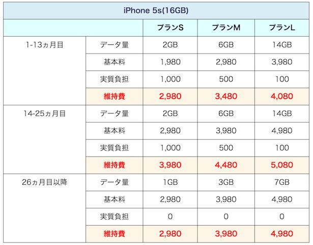 ワイモバイルiPhone維持費