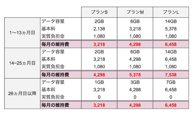 ワイモバイル iphone 料金
