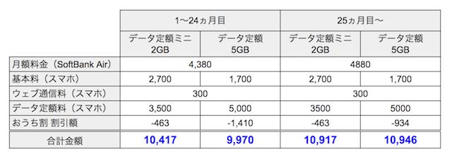 ソフトバンクair 月額料金