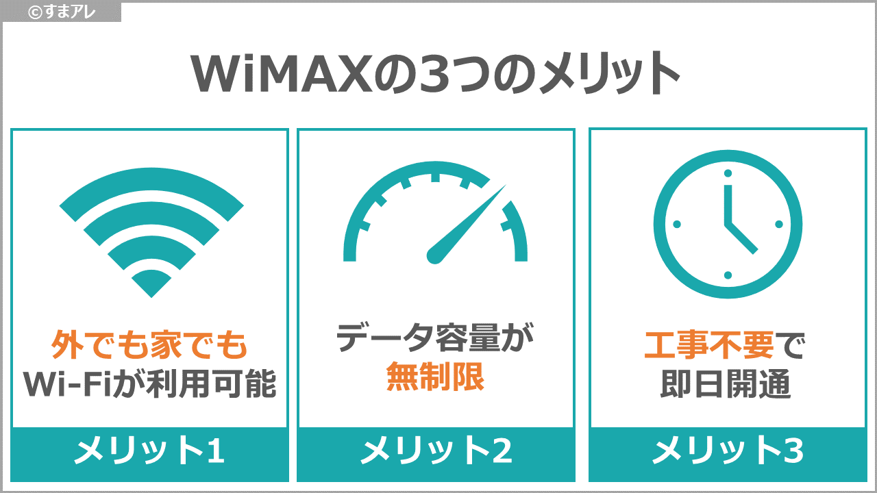 WiMAX メリット