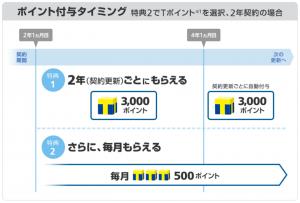 ソフトバンク 長期利用特典 付与タイミング