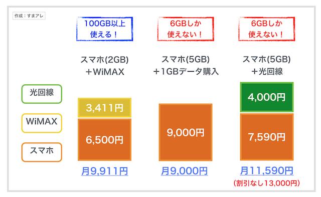 wimax 料金