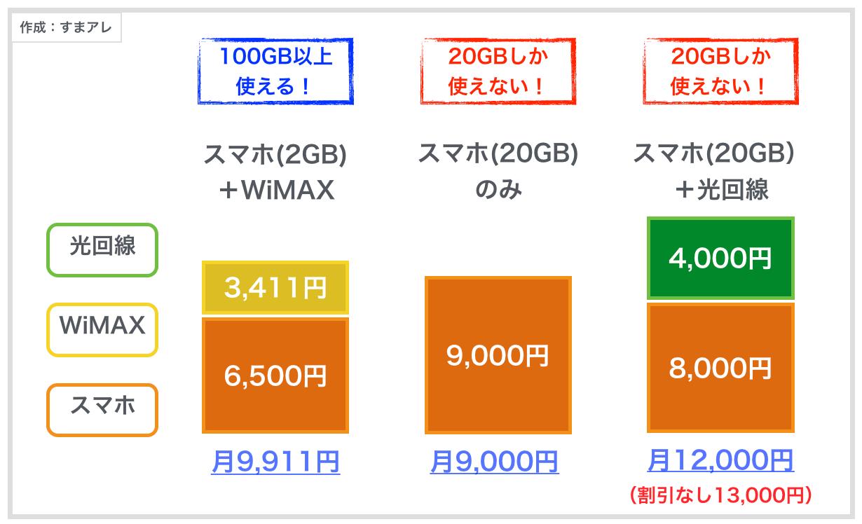 WiMAX 安くする方法