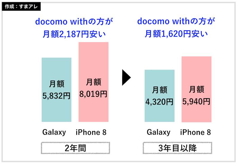 docomo with 料金比較