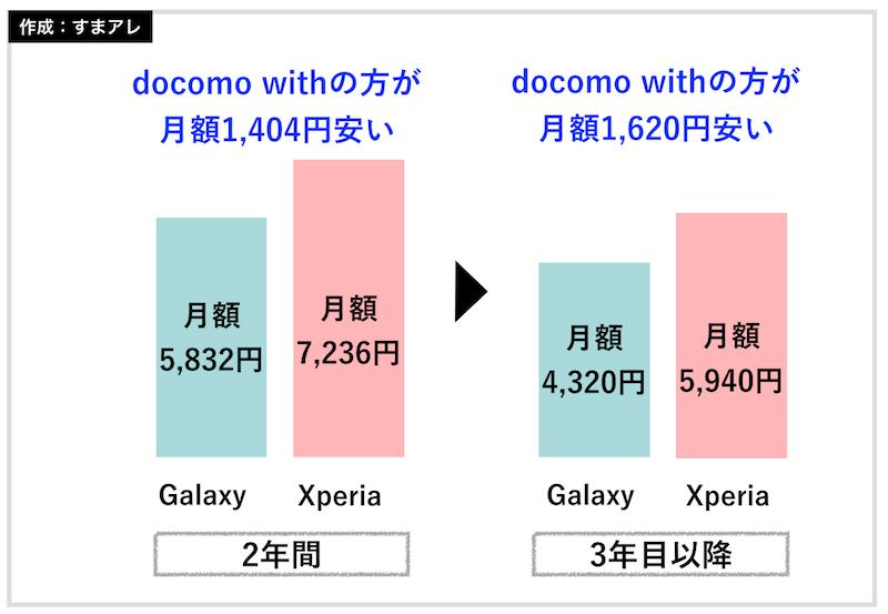 docomo with 月額料金 比較