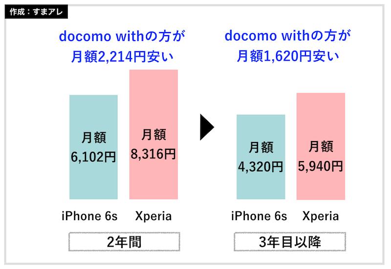 docomo with 料金 比較