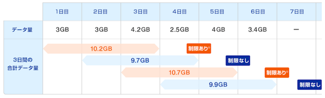 3日10GB制限