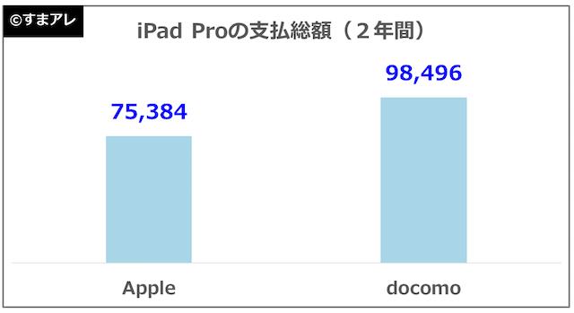 iPad Pro 10.5インチ 月額料