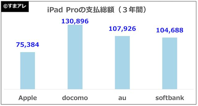ipad pro 10.5インチ 月額料 比較