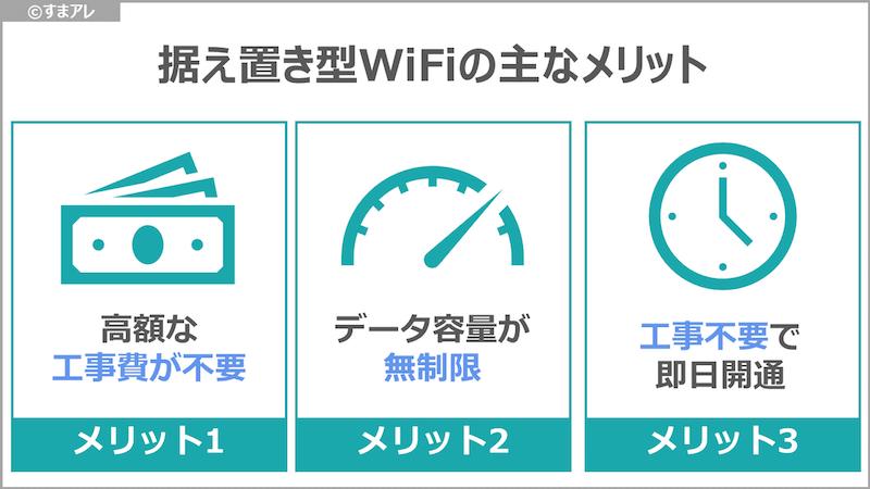 工事不要WiFi メリット