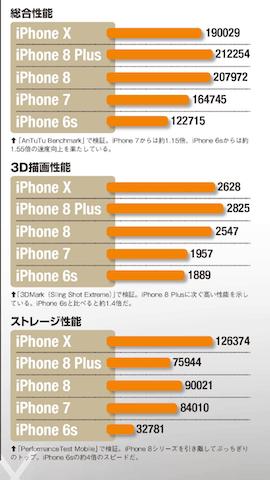iPhone8 X パフォーマンス比較