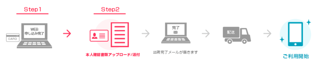 ワイモバイルオンラインストア 申込み方法
