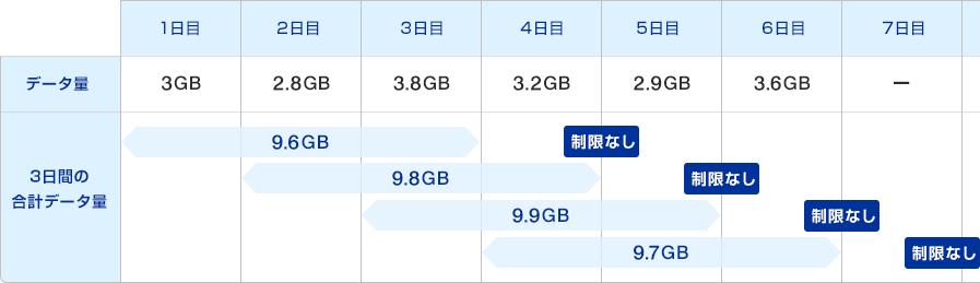WiMAX 3日10GB制限