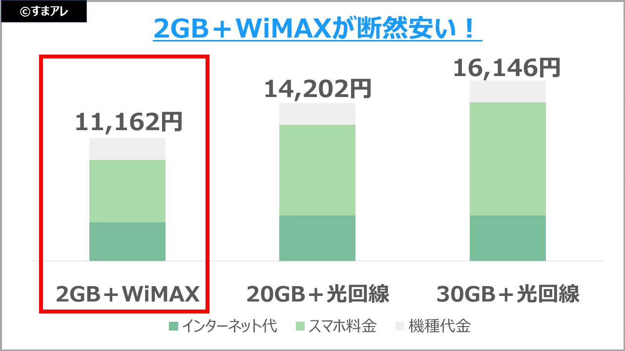 WiMAX 光回線 月額料 比較
