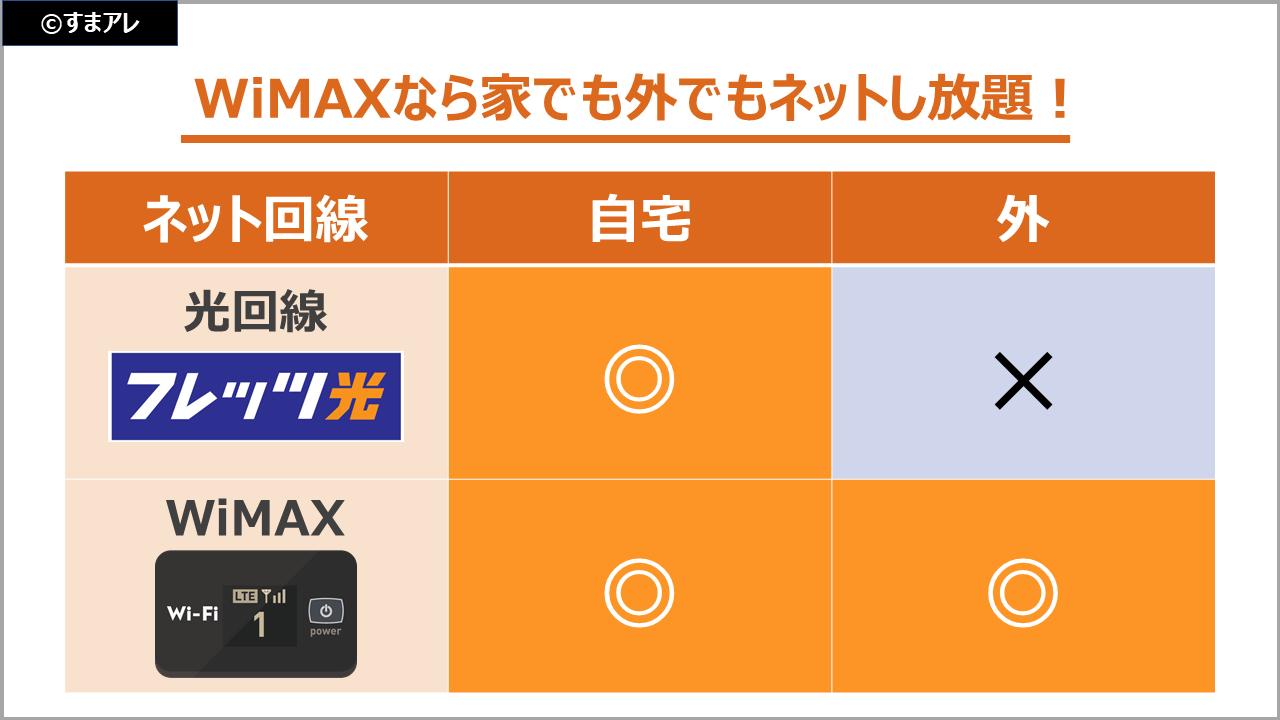 WiMAX 光回線 比較