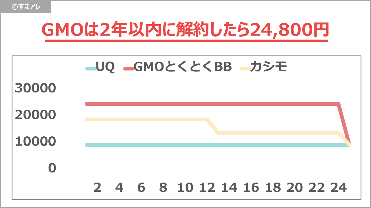 WiMAX 違約金の比較