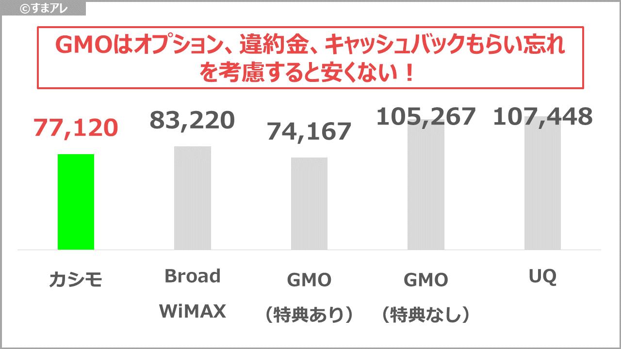 WiMAX 2年間の支払額 比較