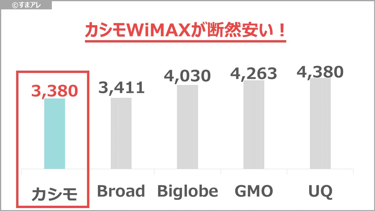 WiMAX 月額料金 比較