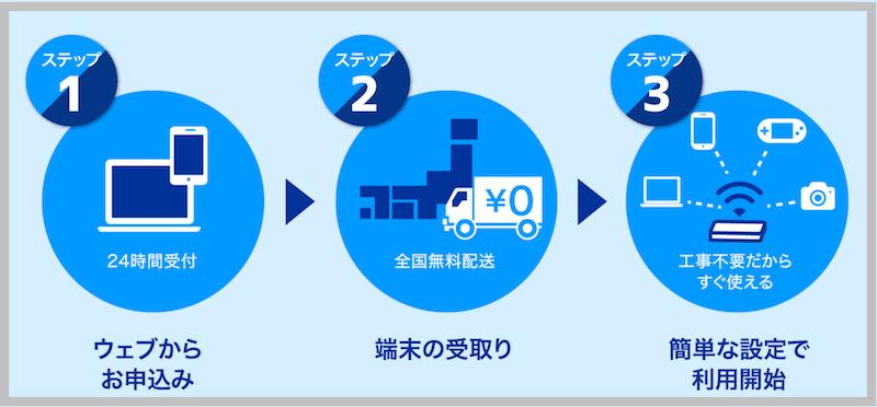 カシモWiMAX 申し込み方法