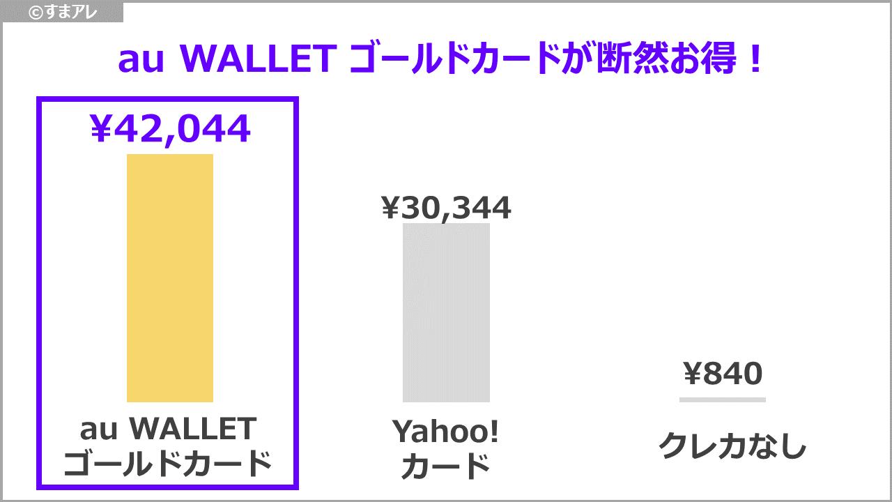 au wallet ゴールドカード お得