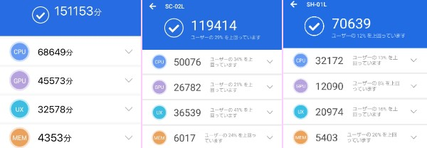 Galaxy Feel2 AQUOS sense2 iPhone6s antutu 比較