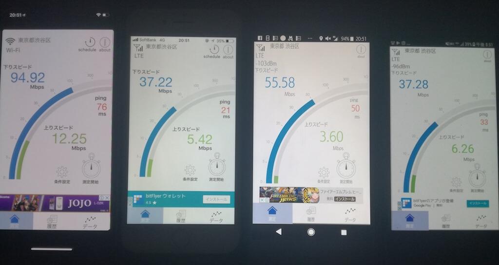 3WiMAX 通信速度 比較