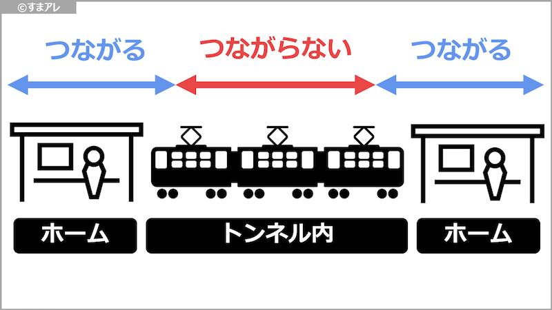 WiMAX 地下鉄 電波状況