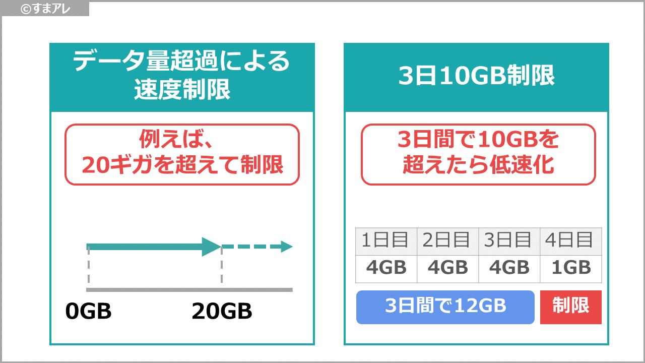 通信速度制限の種類