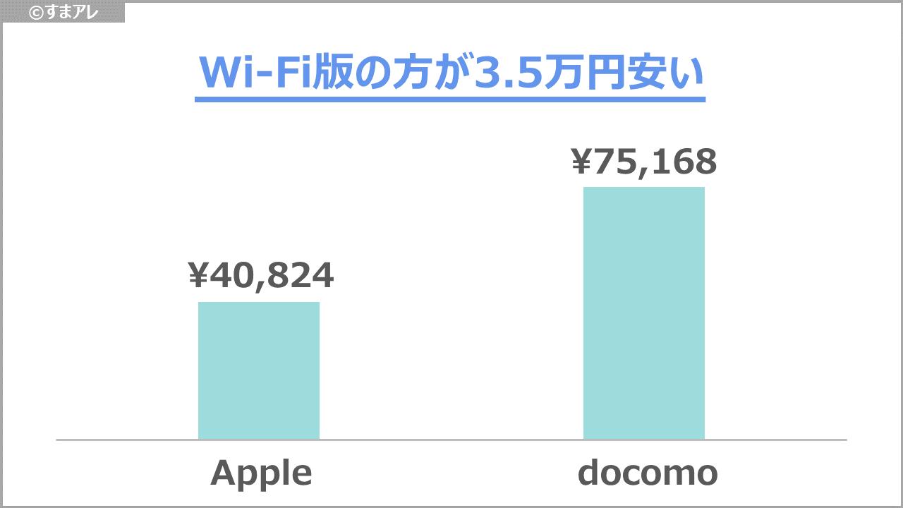 9.7インチ iPad 2018 維持費
