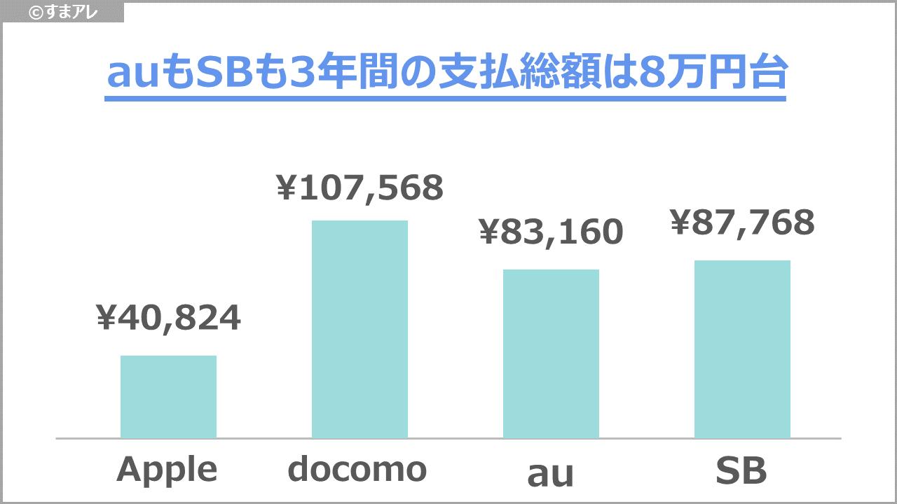 2018 9.7インチiPad 維持費 比較