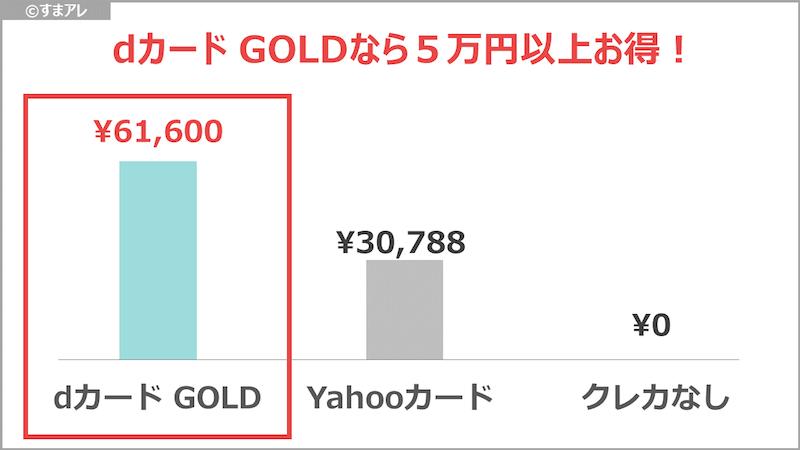 dカードgold どれくらいお得か