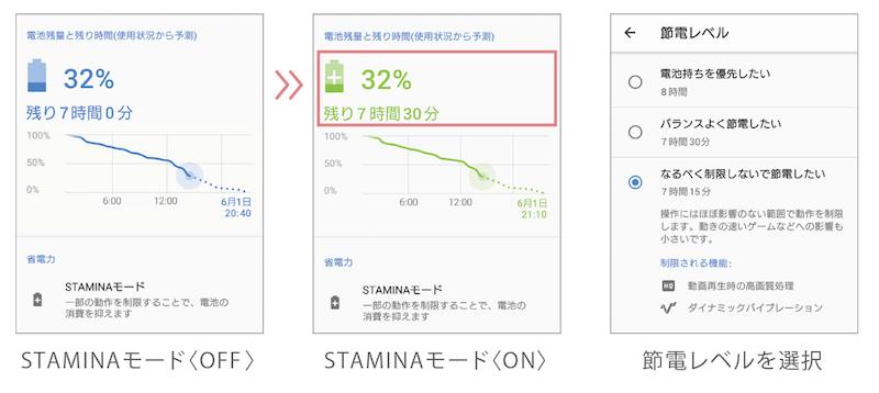 Xperia XZ2 staminaモード