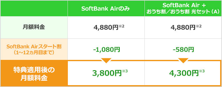 SoftBank Air 料金