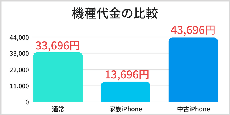 docomo with iPhone 料金