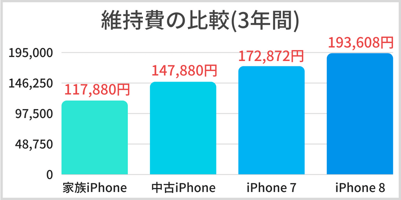 docomo with iPhone 維持費 比較