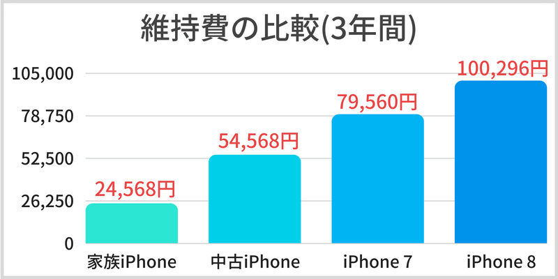 docomo with iPhone 維持費
