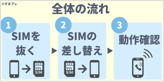 docomo with sim差し替え
