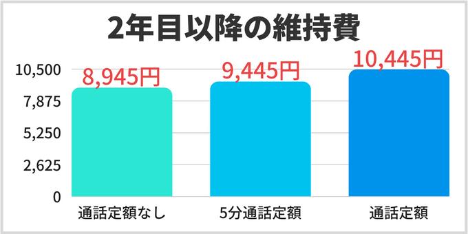 ソフトバンク ウルトラギガモンスター+ 料金