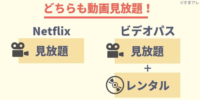 au Netflixプラン