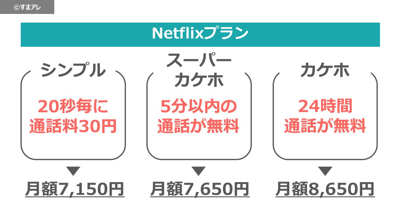 au Netflixプラン 料金