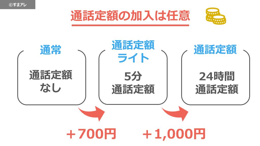 auデータMAXプラン 通話定額