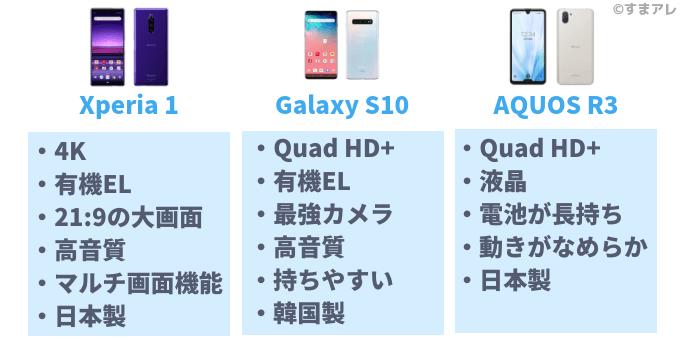 Xperia 1 Galaxy S10 AQUOS R3 選び方